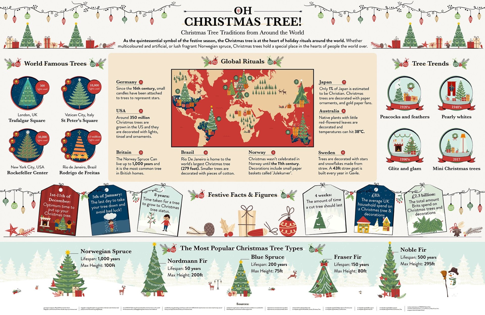 What's The Most Popular Type Of Christmas Tree?