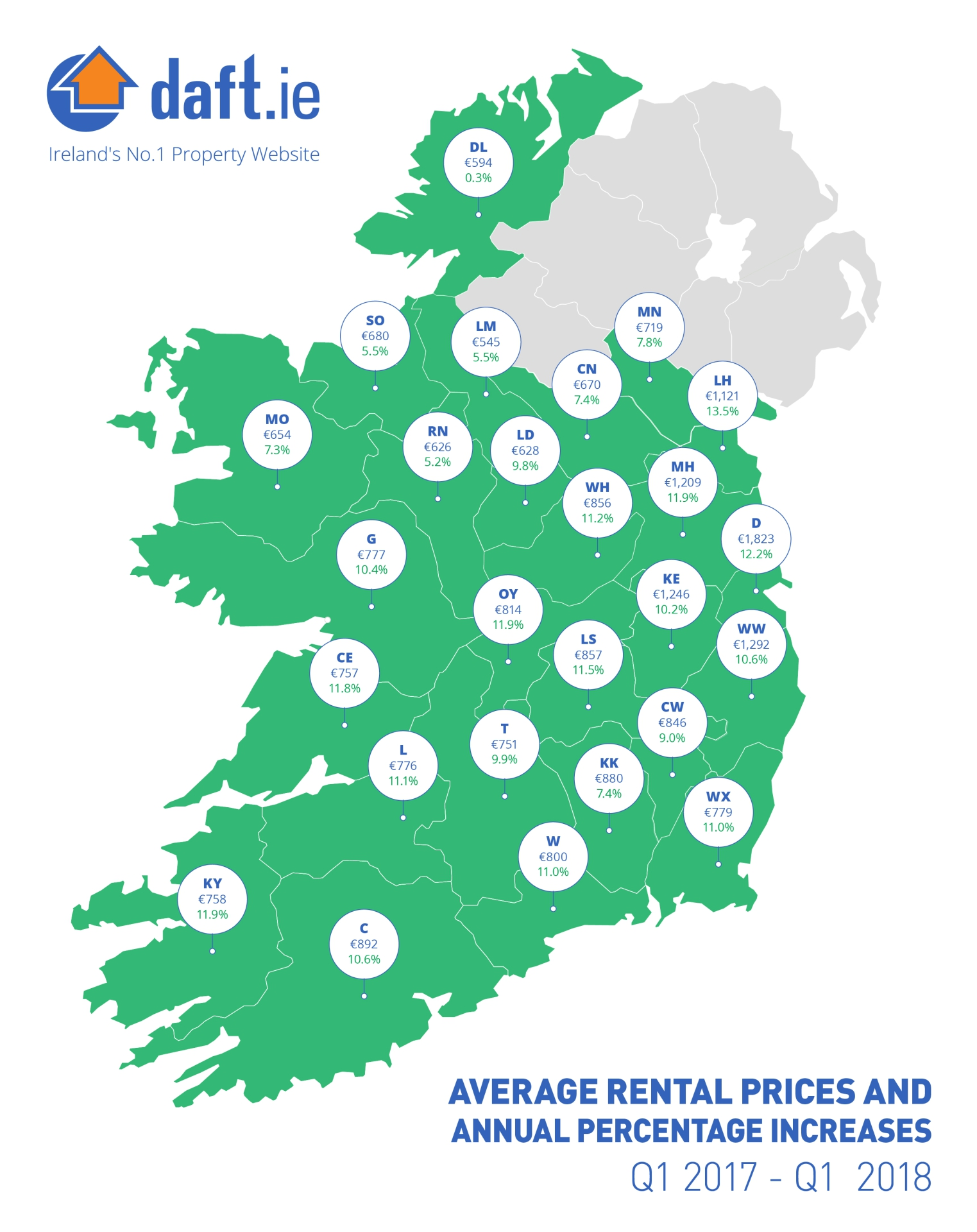5.5% increase in Leitrim rents according to latest Daft.ie rental report
